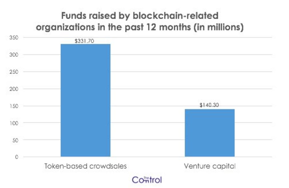 funds-raised-blockchain