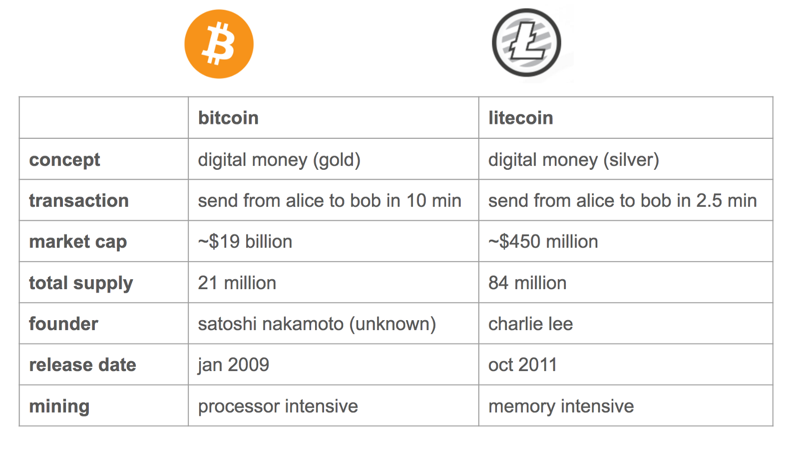 Uitleg over Litecoin