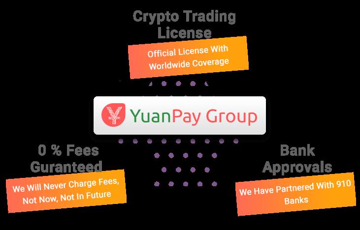 YuanPay Chain inkomsten